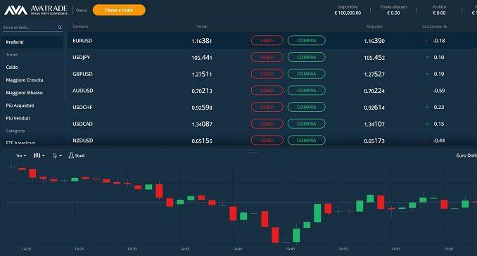 Piattaforma Avatrade trading online